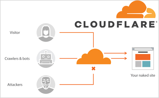 setup and configure your website on Cloudflare