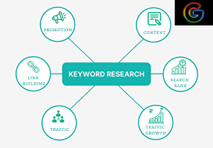 I will do excellent SEO keyword research to rank your site fast