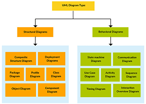 I will design UML diagrams or flowchart