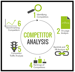 I will Do Best Competitor Analysis For  You
