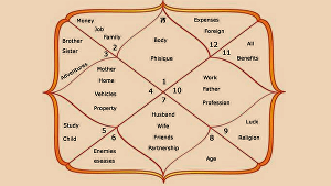 I will answer any one of your questions based on your Vedic astrology birth chart