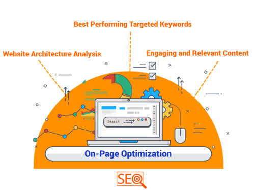 do website on page SEO and technical optimization of your website