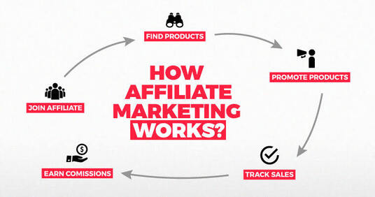 Run affiliate link promotion, affiliate marketing, ClickBank promotion