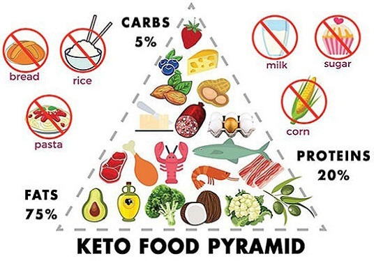 design healthy custom keto diet plan for weight loss