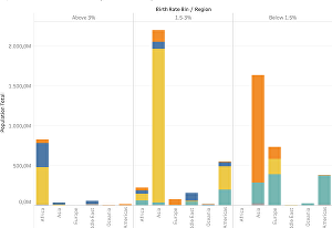 I will create interactive charts and graphs with Tableau