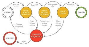 I will design realistic flow charts and do fascinating process mapping