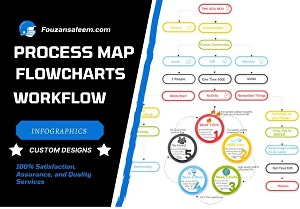 I will design custom flowchart, process map, and workflow diagram