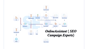 I will run powerful SEO campaign,high authority link building fortop rankings,multi tier full SEO